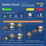 Solstice Event 2020 Infographic by Couple of Gaming